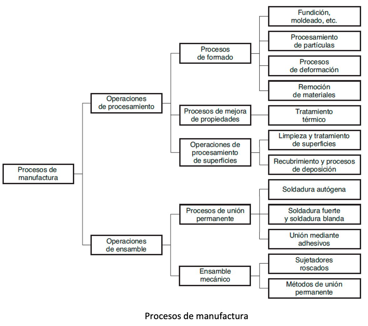Procesos de Manufactura Mapa