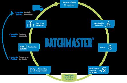 ciclo-batchmaster